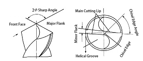 Sharpening Angle of Standard twist drill bit