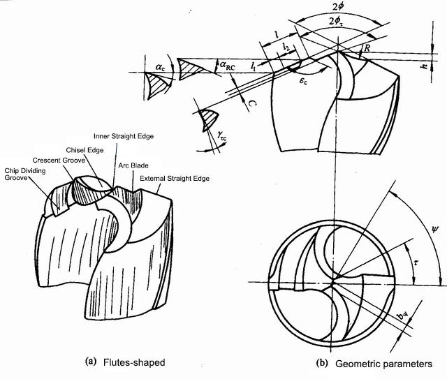The Flutes shaped and Geometric parameters of Ni Zhifu Ordinary Twist Drill Bit.